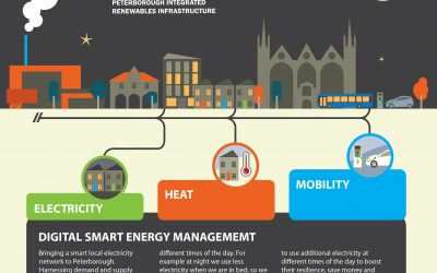 Largest UK smart city-wide, low carbon energy system plans unveiled